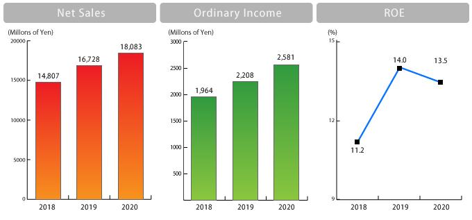 Financial HighlightsGraph